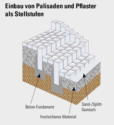 Gut gemocht Einbauanleitung Stufen | KANN Baustoffwerke NO71