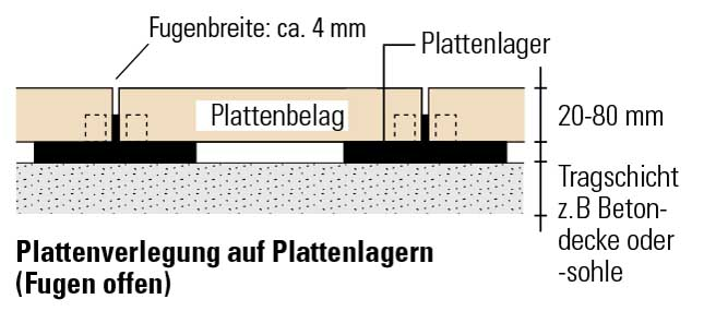 Häufig Verlegeanleitung Platten | KANN Baustoffwerke LT34